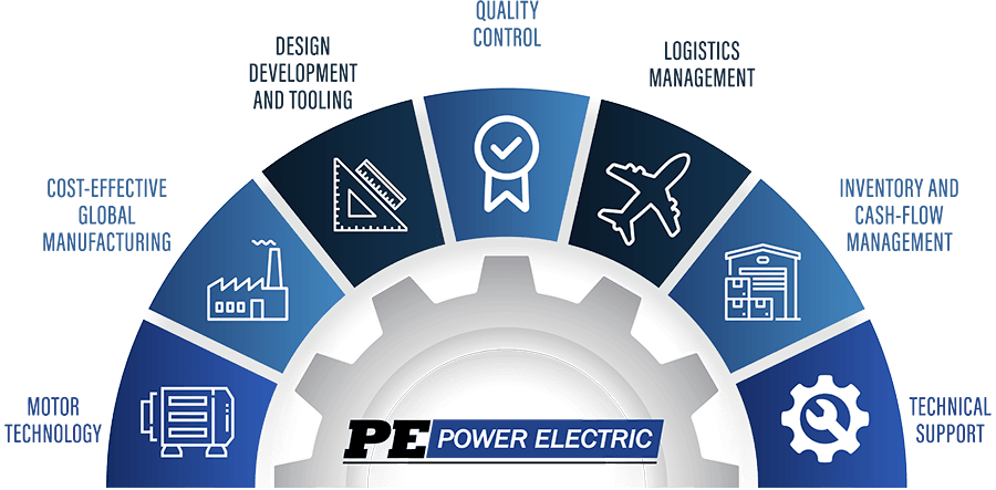 Power Electric Custom Motor Value Map